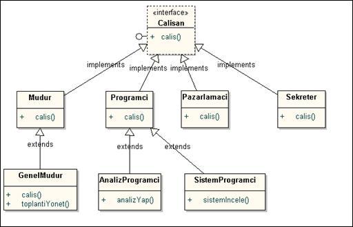 Online Java Dersleri - Interface and Inner Classes